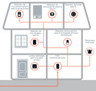 Honeywell evohome security 3pt